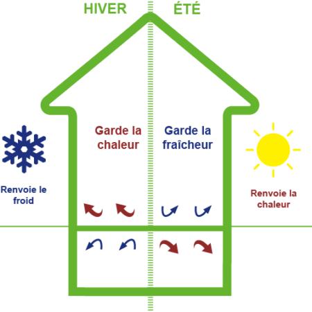 Isolation -Isolation Plancher- Acoustique-Combles - Combles perdus - Isolation grenier - Isolation Thermique - Isolation écologique - Aides financières