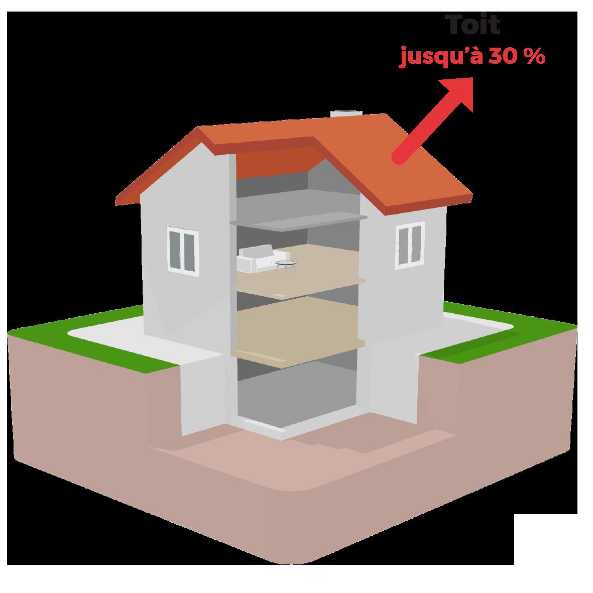 Isolation - Combles - Combles perdus - Isolation grenier - Isolation Thermique - Isolation écologique - Aides financières